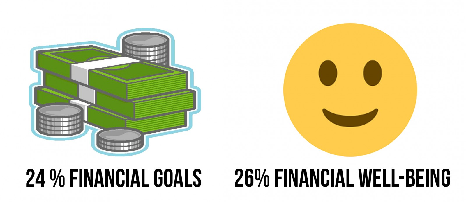 Financial Goals and Well-Being
