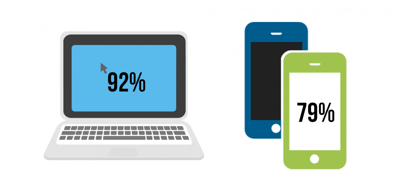 Computer and Smartphones